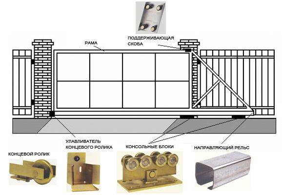 Как сварить выдвижные ворота